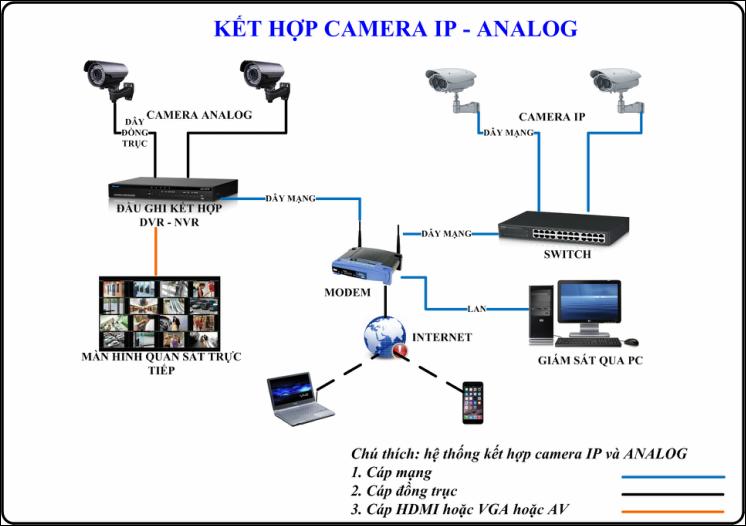 Các giải pháp camera